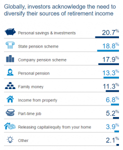 Schroders Retirement Sources of Income