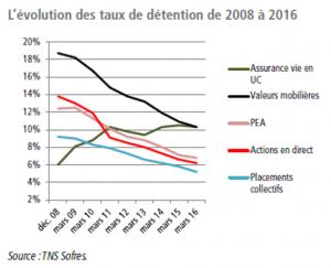Des taux de détention en forte baisse entre 2008 et 2016