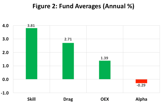 Pourcentage des fonds surperformant (Skill = talent du gérant, drag = freins à la performance, OEX = frais explicites) - Source : C. Thomas Howard