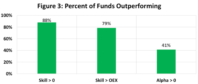 Pourcentage des fonds surperformant (Skill = talent du gérant, OEX = frais explicites) - Source : C. Thomas Howard