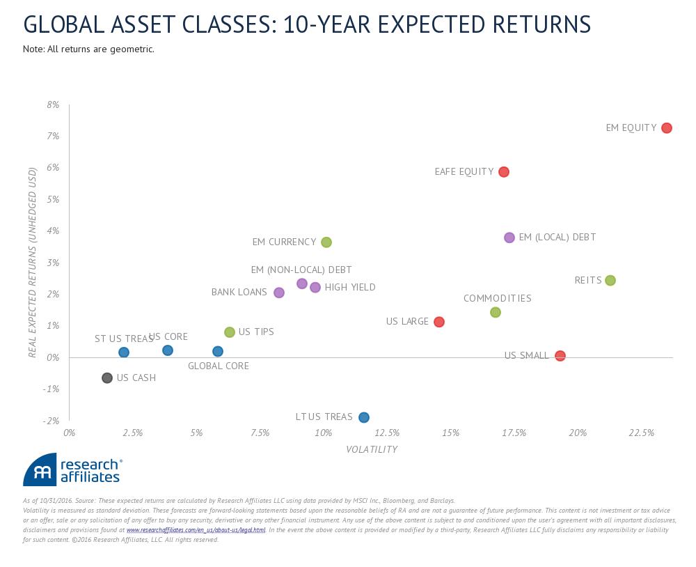 Rendement/Risque attendus à 10 ans par Research Affiliates en fonction des classes d'actifs.