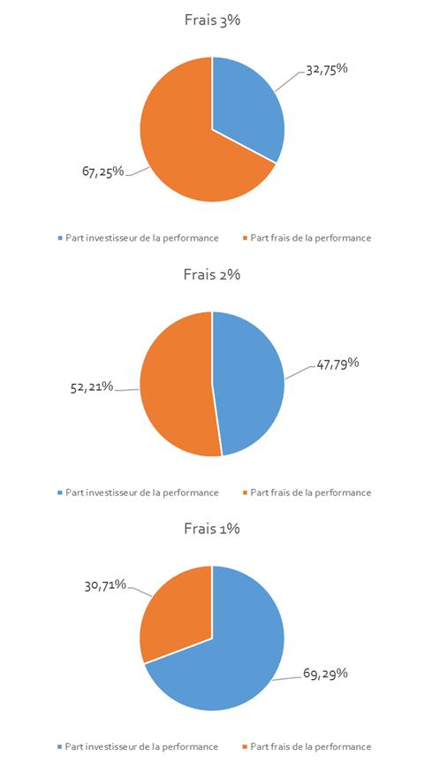 Répartition de la performance de l'indice entre part revenant à l'investisseur et part des frais en fonction du niveau des frais