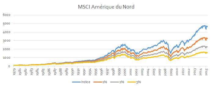 Evolution sur 36 ans d'un investissement de 100 en début de période selon les frais