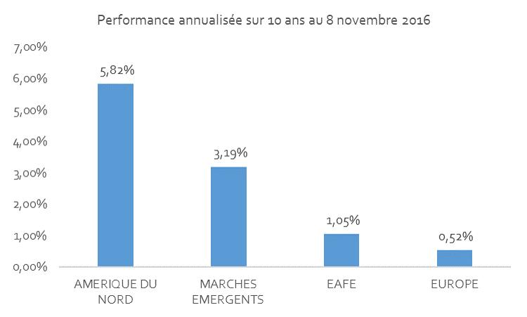 Source : MSCI - Données extraites du site www.msci.com le 9 novembre 2016